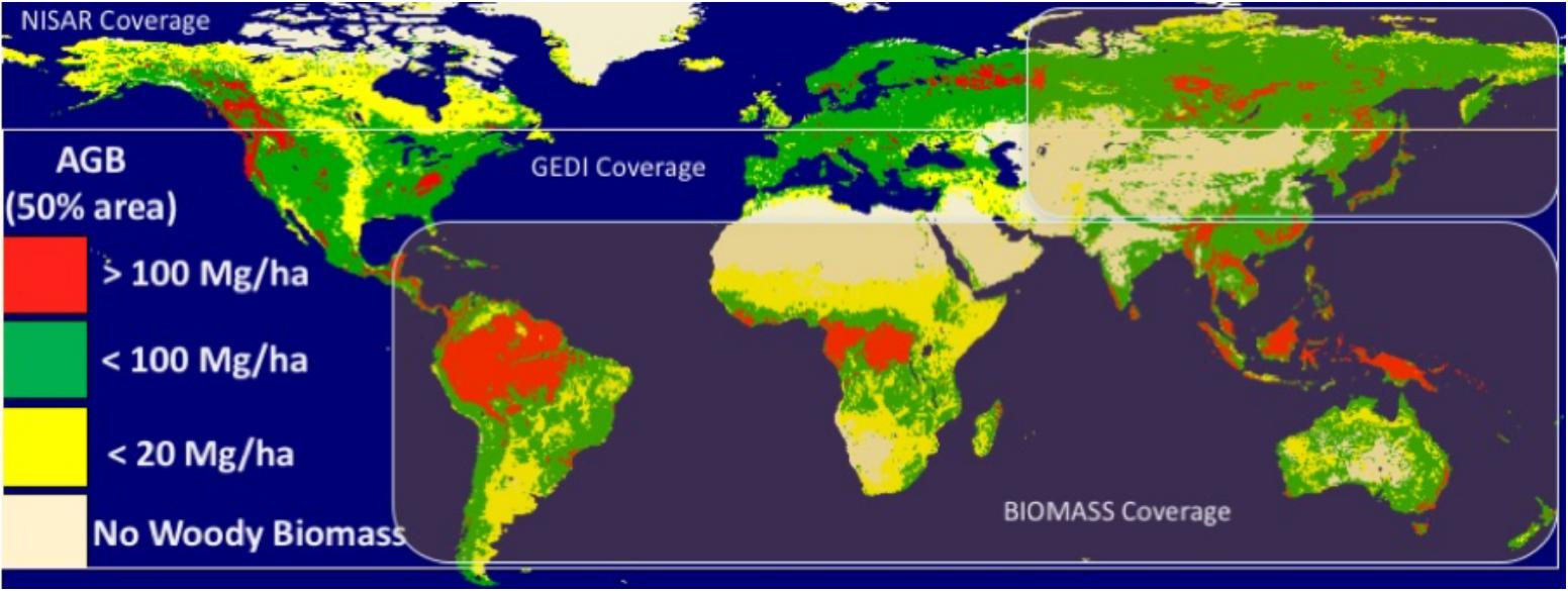 BIOMASS coverage